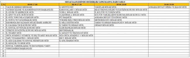 Ankara'da 4 farklı mesai saati uygulaması